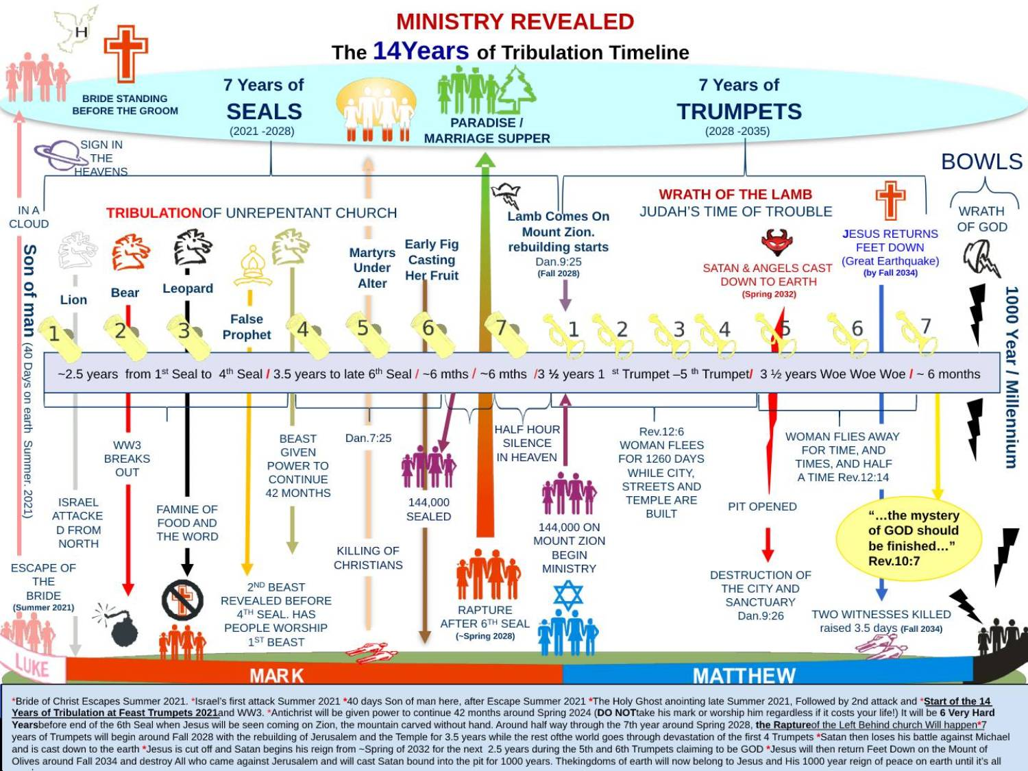 Revealed Tribulation TIMELINE (not what you were taught